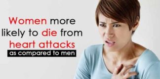 women more likely to die from heart attack as compared to men