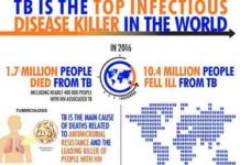 tuberculosis world's ancient disease and it's ever changing face