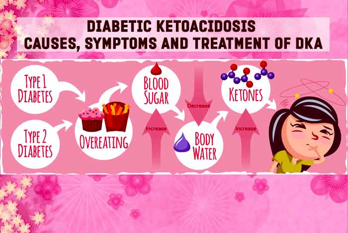 all about diabetes ketoacidosis causes symptoms and treatment